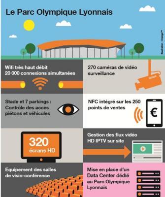 Les nouvelles techno d'Orange pour le Grand Stade du parc de l'OL