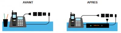 Type d'installation téléphonique fixe rtc vers ip d'orange