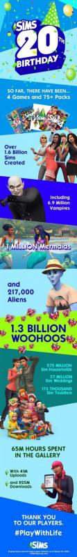 20 ans Sims 4 - infographie