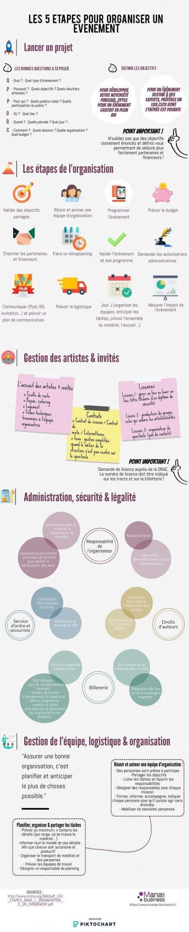 Infographie Manae comment organiser un évènement ?